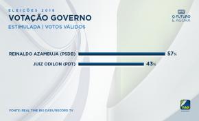 Segundo pesquisa, Reinaldo tem 57% dos votos válidos