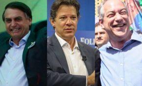 Pesquisa Datafolha aponta: Bolsonaro, 32%; Haddad, 21%; Ciro, 11%